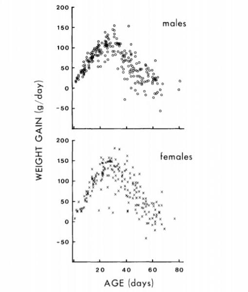 Weight Gain in Nestling Bald Eagles
