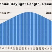 Annual Daylight Length, Decorah IA